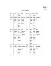 Vitmains and Minerals Chart.docx
