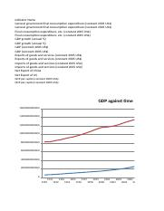Graphing data for econ 202 (2).xlsx