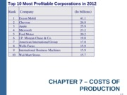 Ch 7 - Costs of Production