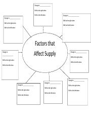 Lesson 2 Changes in Supply Graphic Organizer.doc