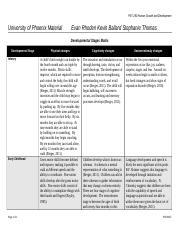 developmental stage matrix worksheet Psy201 development worksheet essay  university of phoenix material development matrix – childhood and adolescence part i – developmental stages for each .