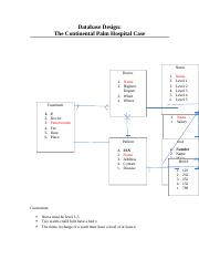 Assignment4 Docx Database Design The Continental Palm Hospital Case Nurse Doctor 1 Name 2 Highest Degree 3 When 4 Where Treatment 1 2 3 4 5 6 Name Course Hero