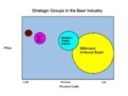 Strategic beer grouping