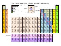 Periodic (Electronegativity) Table.pdf