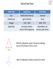 Electrical Power Phases.pdf