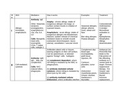 MICR 2537 Hypersensitivity Chart