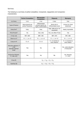 Table of Production Theory