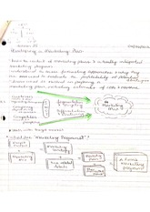 Developing a Marketing Plan Notes