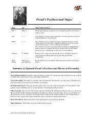freuds-psychosexual-stages-chart