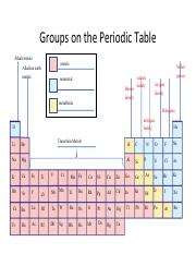 Casandra Grosz - Groups on the Periodic Table graphic organizer.pdf