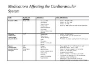 medications affecting the CV system
