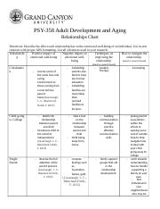 PSY358-RS-RelationshipChart.docx