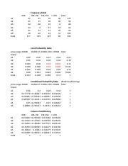 Probablity using table.xlsx