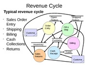 #3-Class_3_Revenue_Cycle