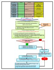 CHANGE_REQUEST_FLOW_CHART.pdf