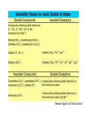 Brewer Solubility Rules