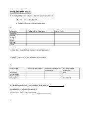 module 4.pdf - Biology 100 Module 4 Study Guide Know all ...