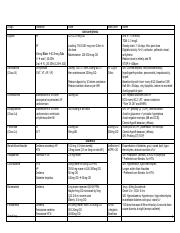Drugs table cardiology.pdf