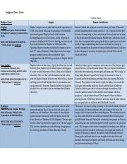 Religions Chart Template.doc