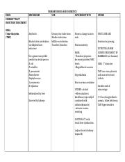 URINARY DRUGS AND DIURETICS