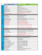 Copy of Revised Muscle list by Yeshi, Aislin and Jon