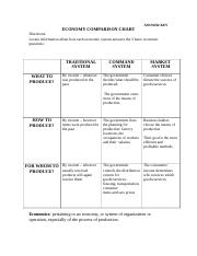 Economic Systems Key Doc Answer Key Economy Comparison Chart Directions Locate Information About How Each Economic System Answers The 3 Basic Economic Course Hero