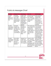 Publics and Messages chart