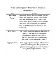 three contemporary theories of american democracy