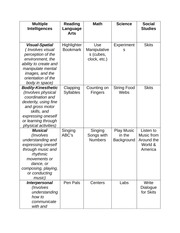 Multiple Intelligence Chart for Final Exam