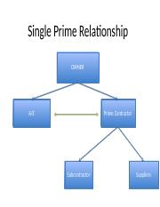CONTRACT RELATIONSHIPS CE 303.pptx