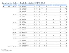 SMC 2010 Spring Grade Distribution by Instructor