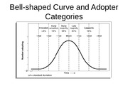 Bell-shaped Curve and Adopter Categories