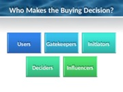 Chapter+3+Buyer+Behavior+and+the+Buying+Process.pptx