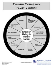 Children Coping with Family Violence - wheel