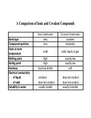 15 - A Comparison of Ionic and Covalent Compounds