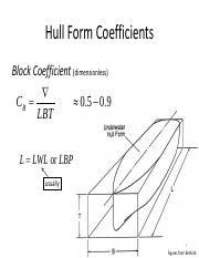Hull Forms