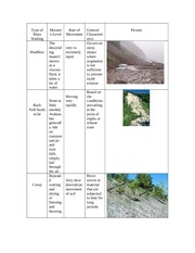 Type of Mass Wasting