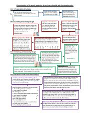 Lab 1 Flowchart- Examination of Artemia proteins by polyacrylamide gel electrophoresis.docx