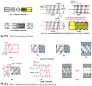 Steps of drawing detailed representation of threads