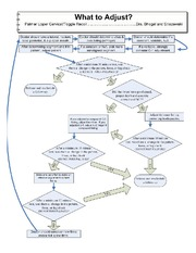 What to Adjus19.  Flow Chart