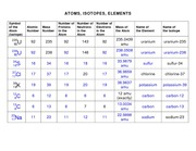 Atoms, Isotopes, Elements Worksheet Solution - S 16 34 16 34 16 18 ...