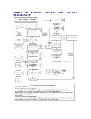 Sample of Business Process and Controls Documentation