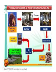 2. Palm Oil Mill Processes.pptx
