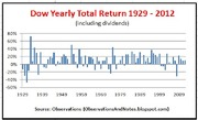 Dow Yearly Total Return 1929-2012