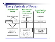 The 3 Verticals of Power