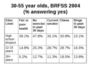 5. 30-55 year olds, BRFSS 2004