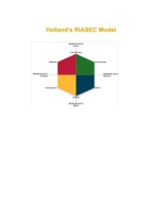 RIASEC Model-Lecture