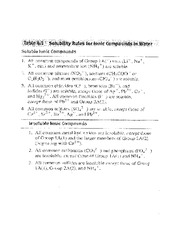 Lecture on Solubility Rules