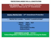 205 - PPT Slide - Protections under the U.S. Constitution_Fall15