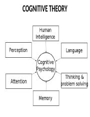 6 Cognitive Theory and Treatment